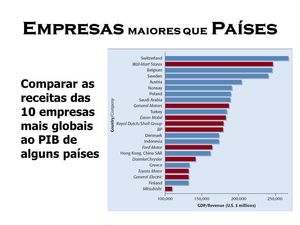 Empresas maiores que Países Comparar as receitas das 10 empresas mais globais ao PIB de alguns países