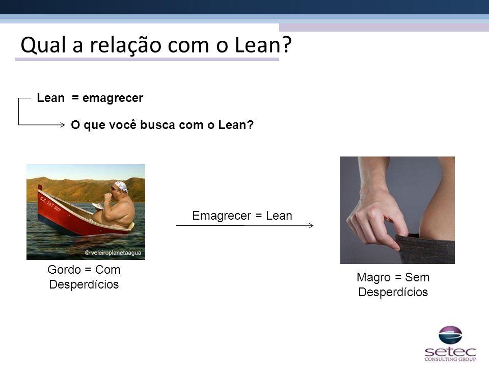 Qual a relação com o Lean? Lean = emagrecer O que você busca com o Lean? Gordo = Com Desperdícios Magro = Sem Desperdícios Emagrecer = Lean
