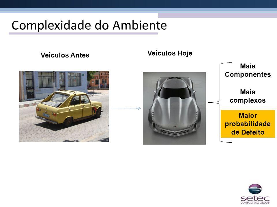 Complexidade do Ambiente Mais complexos Mais Componentes Maior probabilidade de Defeito Veículos Antes Veículos Hoje