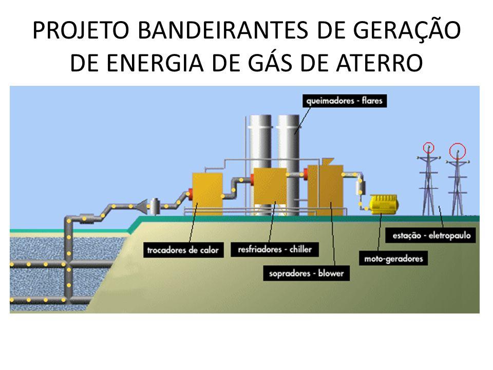 CAPITAL INVESTIDO NO PROJETO DO ATERRO BANDEIRANTES