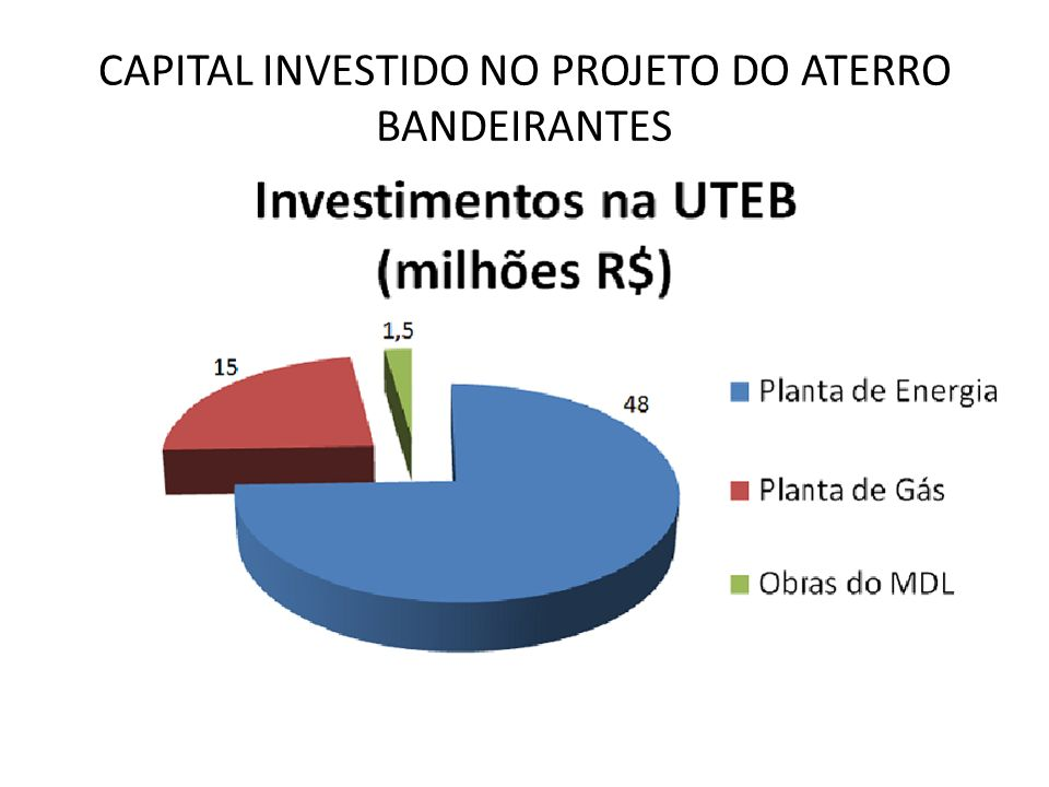 CAPITAL INVESTIDO NO PROJETO DO ATERRO BANDEIRANTES