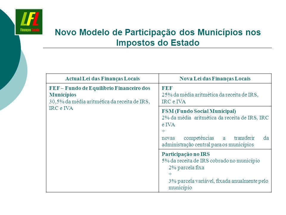 Novo Modelo de Participação dos Municípios nos Impostos do Estado Actual Lei das Finanças LocaisNova Lei das Finanças Locais FEF – Fundo de Equilíbrio