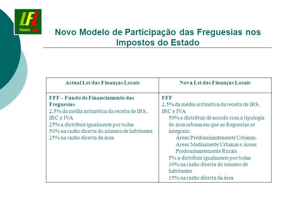 Novo Modelo de Participação das Freguesias nos Impostos do Estado Actual Lei das Finanças LocaisNova Lei das Finanças Locais FFF – Fundo de Financiame