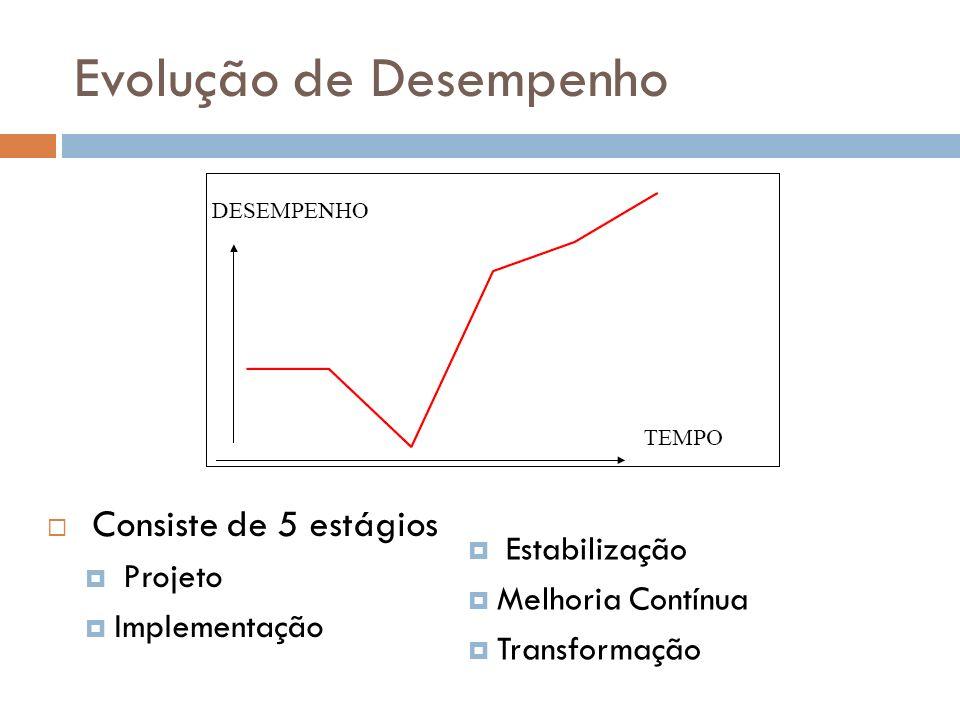 Evolução de Desempenho Consiste de 5 estágios Projeto Implementação Estabilização Melhoria Contínua Transformação