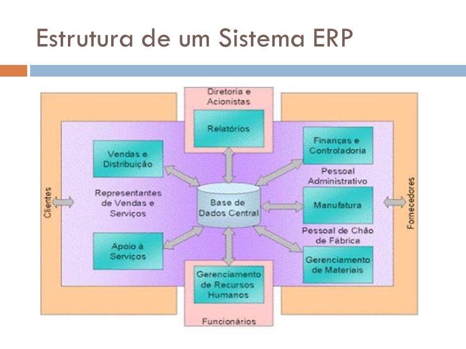 Estrutura de um Sistema ERP