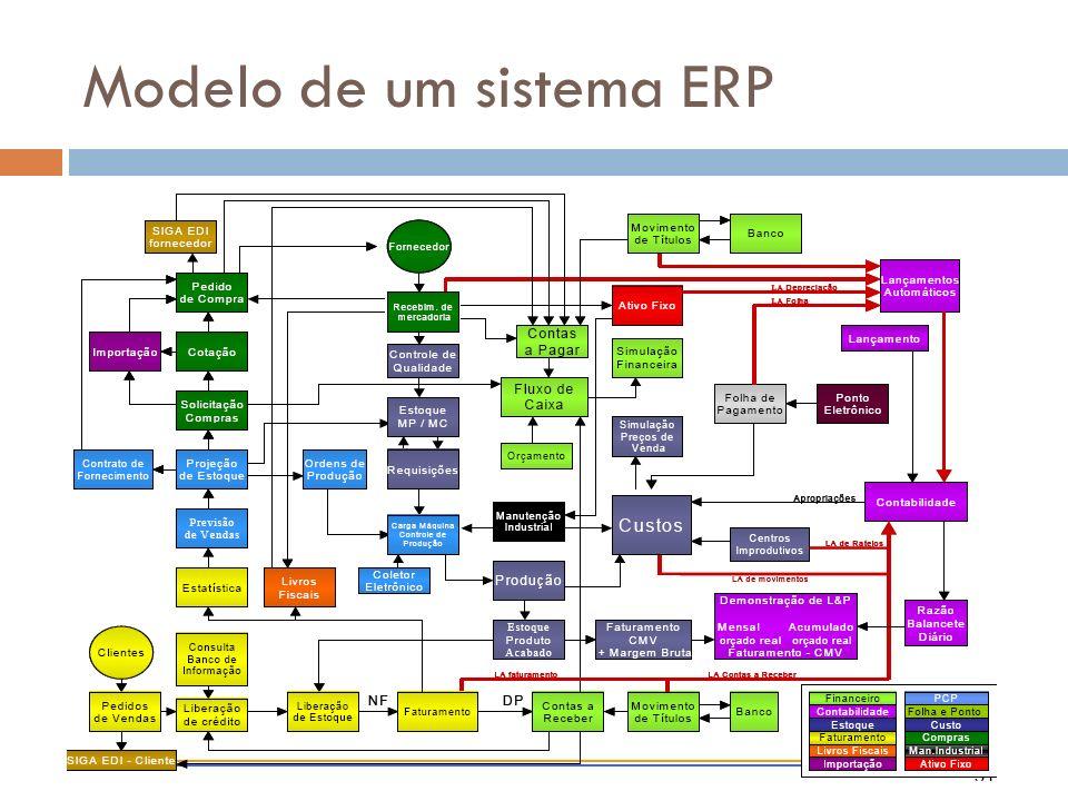 Modelo de um sistema ERP