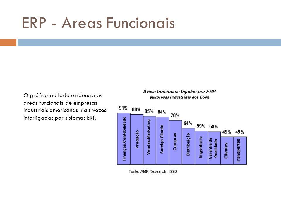 ERP - Areas Funcionais O gráfico ao lado evidencia as áreas funcionais de empresas industriais americanas mais vezes interligadas por sistemas ERP.