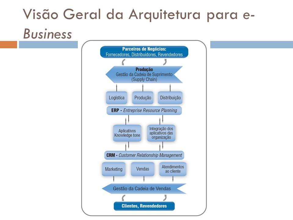 Visão Geral da Arquitetura para e- Business