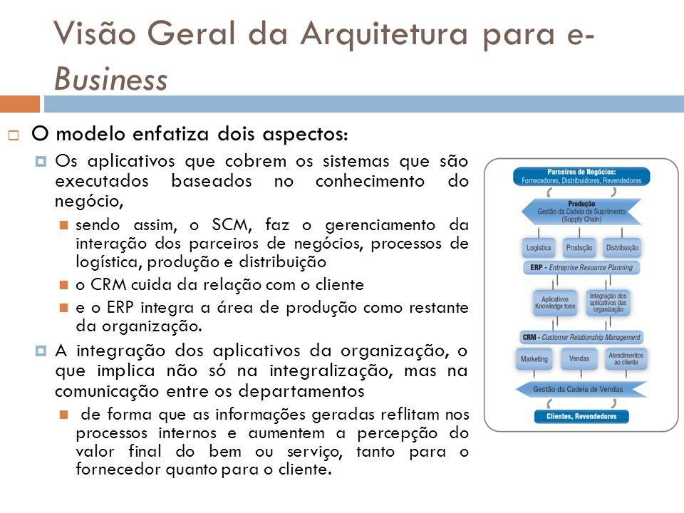 O modelo enfatiza dois aspectos: Os aplicativos que cobrem os sistemas que são executados baseados no conhecimento do negócio, sendo assim, o SCM, faz o gerenciamento da interação dos parceiros de negócios, processos de logística, produção e distribuição o CRM cuida da relação com o cliente e o ERP integra a área de produção como restante da organização.