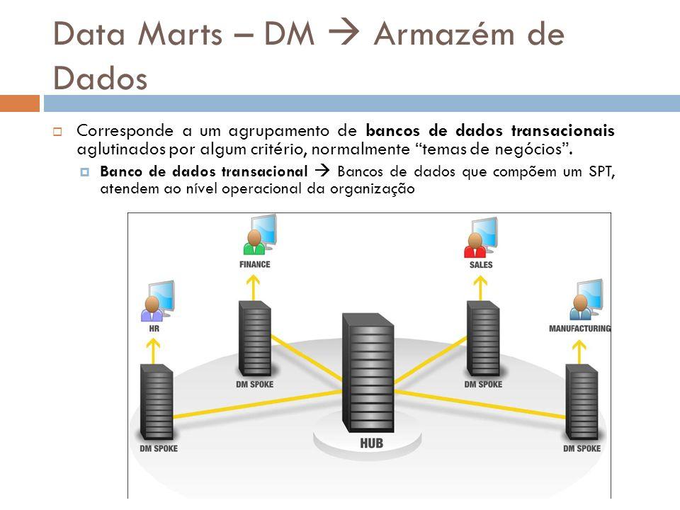 Data Marts – DM Armazém de Dados Corresponde a um agrupamento de bancos de dados transacionais aglutinados por algum critério, normalmente temas de negócios.