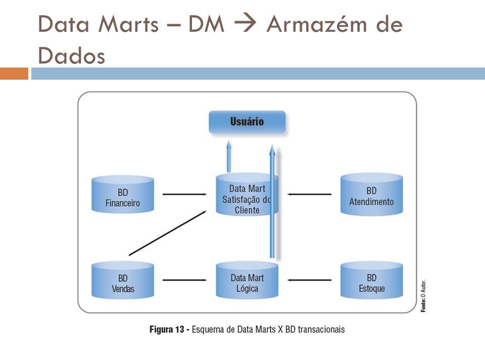 Data Marts – DM Armazém de Dados