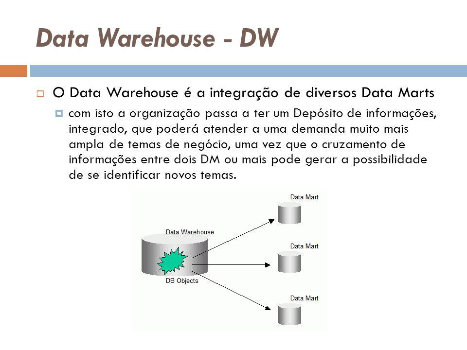Data Warehouse - DW O Data Warehouse é a integração de diversos Data Marts com isto a organização passa a ter um Depósito de informações, integrado, que poderá atender a uma demanda muito mais ampla de temas de negócio, uma vez que o cruzamento de informações entre dois DM ou mais pode gerar a possibilidade de se identificar novos temas.