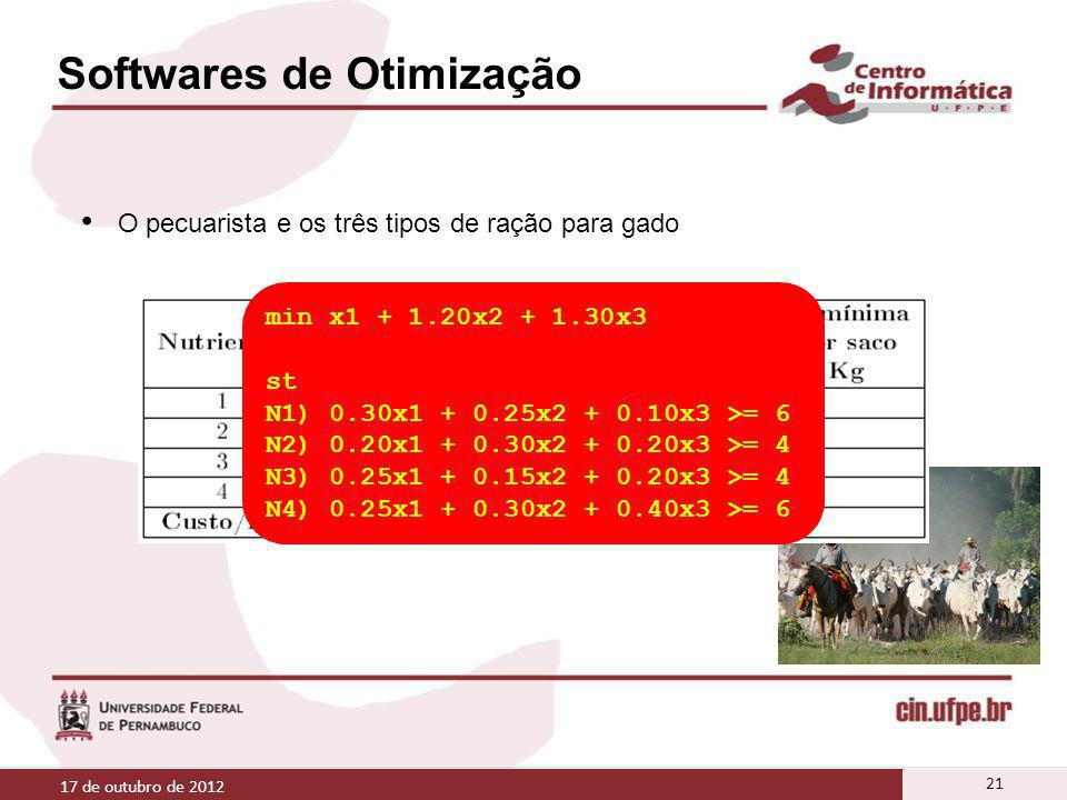 Softwares de Otimização 17 de outubro de 2012 21 O pecuarista e os três tipos de ração para gado min x1 + 1.20x2 + 1.30x3 st N1) 0.30x1 + 0.25x2 + 0.1