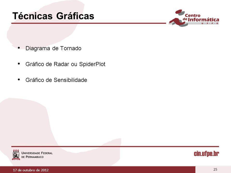 Técnicas Gráficas Diagrama de Tornado Gráfico de Radar ou SpiderPlot Gráfico de Sensibilidade 17 de outubro de 2012 25