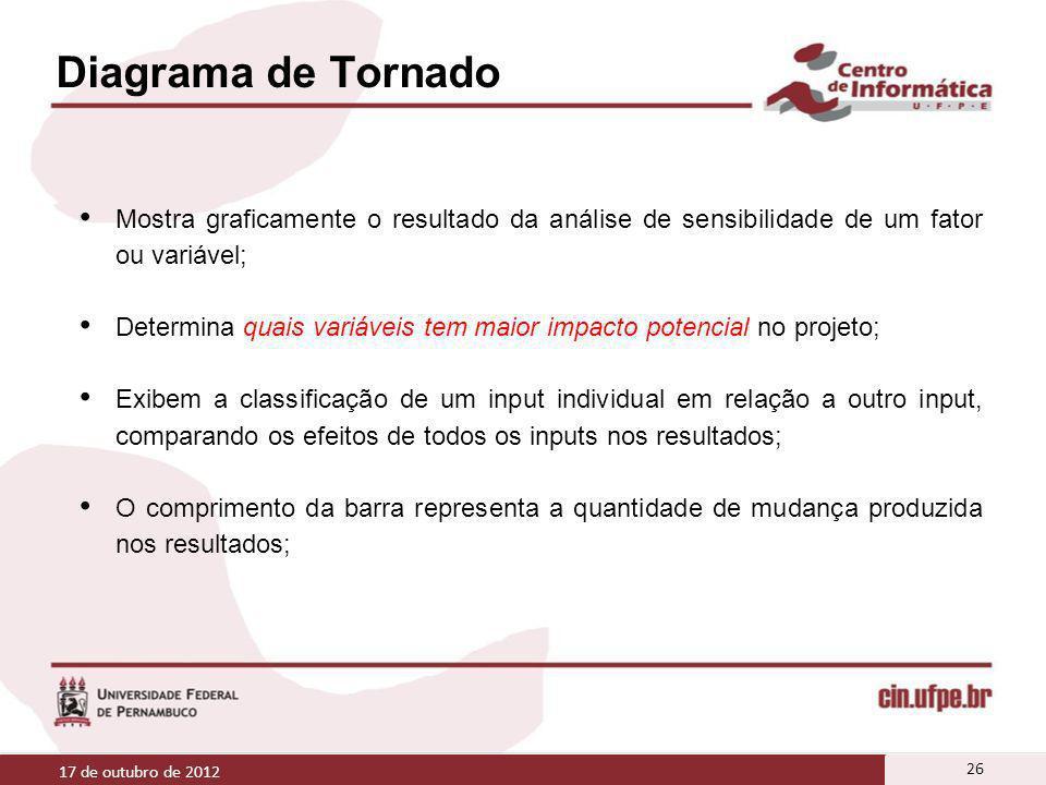 Diagrama de Tornado Mostra graficamente o resultado da análise de sensibilidade de um fator ou variável; Determina quais variáveis tem maior impacto p