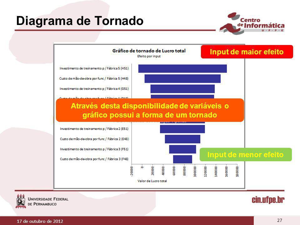 Diagrama de Tornado 17 de outubro de 2012 27 Input de maior efeito Input de menor efeito Através desta disponibilidade de variáveis o gráfico possui a