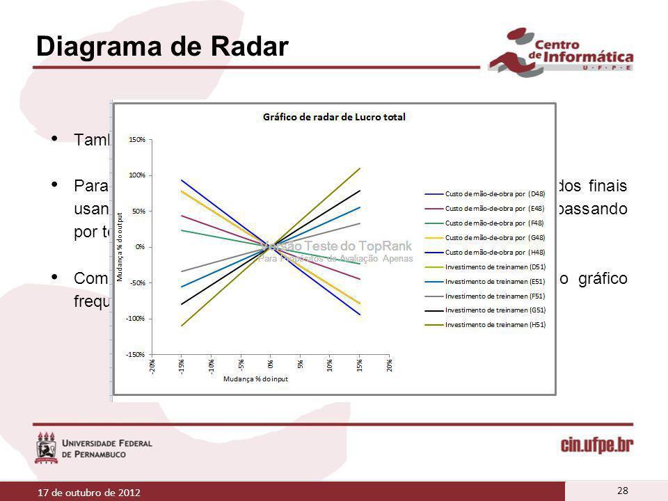 Diagrama de Radar Também compara os efeitos de vários inputs nos resultados; Para cada variável específica analisada, calculam-se os resultados finais