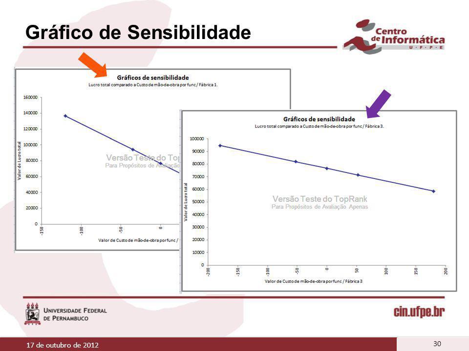 Gráfico de Sensibilidade 17 de outubro de 2012 30