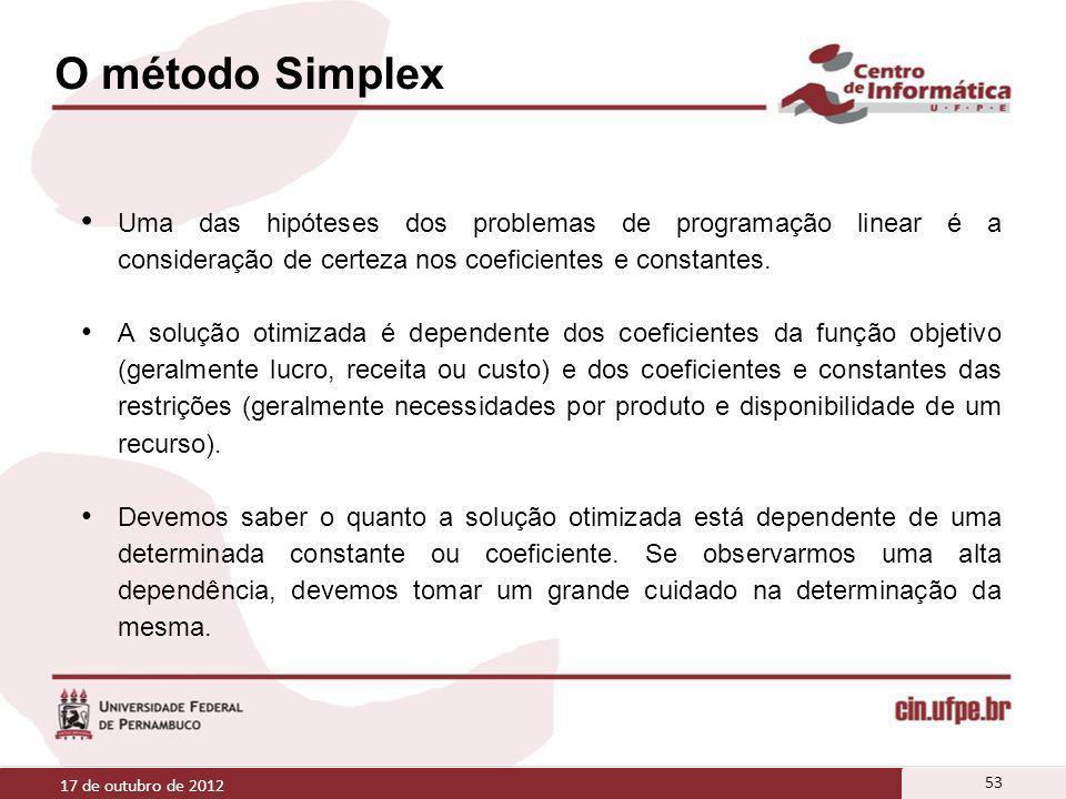 O método Simplex Uma das hipóteses dos problemas de programação linear é a consideração de certeza nos coeficientes e constantes. A solução otimizada