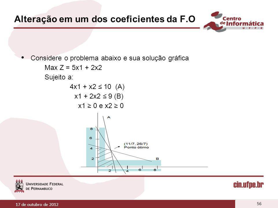 Alteração em um dos coeficientes da F.O Considere o problema abaixo e sua solução gráfica Max Z = 5x1 + 2x2 Sujeito a: 4x1 + x2 10 (A) x1 + 2x2 9 (B)