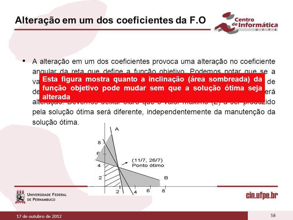 Alteração em um dos coeficientes da F.O A alteração em um dos coeficientes provoca uma alteração no coeficiente angular da reta que define a função ob