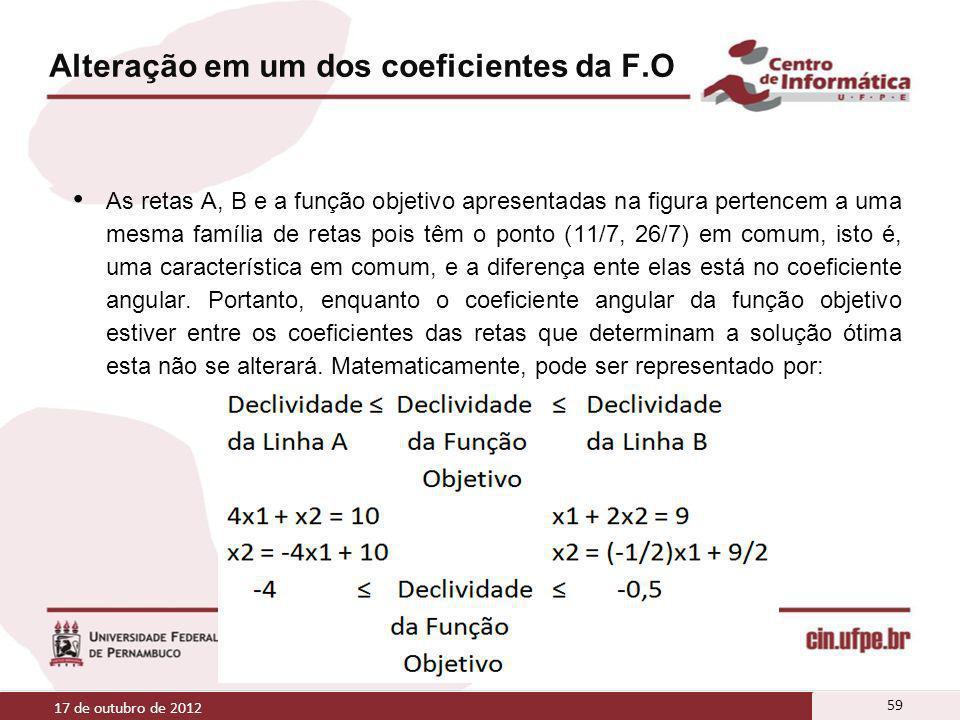 Alteração em um dos coeficientes da F.O As retas A, B e a função objetivo apresentadas na figura pertencem a uma mesma família de retas pois têm o pon