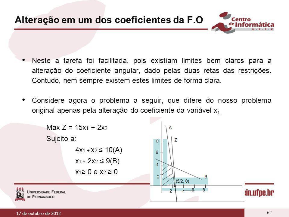Alteração em um dos coeficientes da F.O Neste a tarefa foi facilitada, pois existiam limites bem claros para a alteração do coeficiente angular, dado