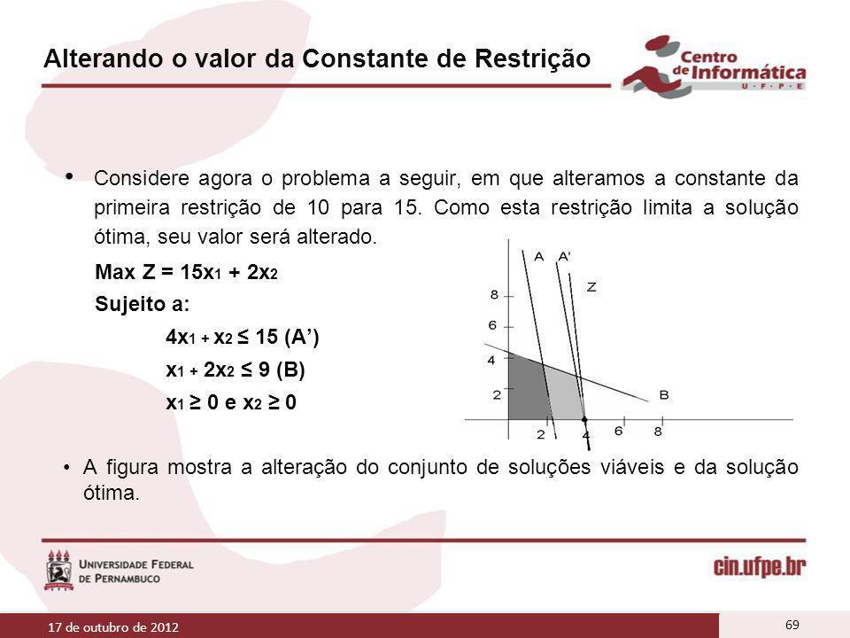 Alterando o valor da Constante de Restrição Considere agora o problema a seguir, em que alteramos a constante da primeira restrição de 10 para 15. Com
