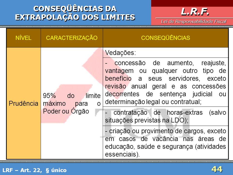 44 CONSEQÜÊNCIAS DA EXTRAPOLAÇÃO DOS LIMITES CONSEQÜÊNCIAS DA EXTRAPOLAÇÃO DOS LIMITES LRF – Art. 22, § único NÍVELCARACTERIZAÇÃOCONSEQÜÊNCIAS Prudênc