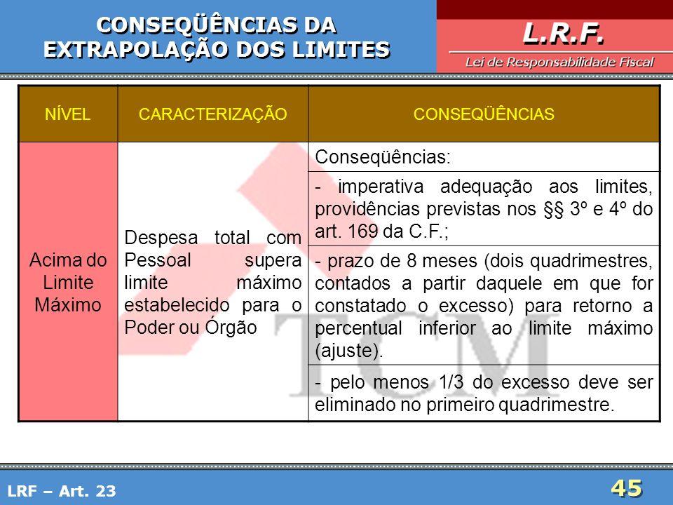 45 CONSEQÜÊNCIAS DA EXTRAPOLAÇÃO DOS LIMITES CONSEQÜÊNCIAS DA EXTRAPOLAÇÃO DOS LIMITES LRF – Art. 23 NÍVELCARACTERIZAÇÃOCONSEQÜÊNCIAS Acima do Limite