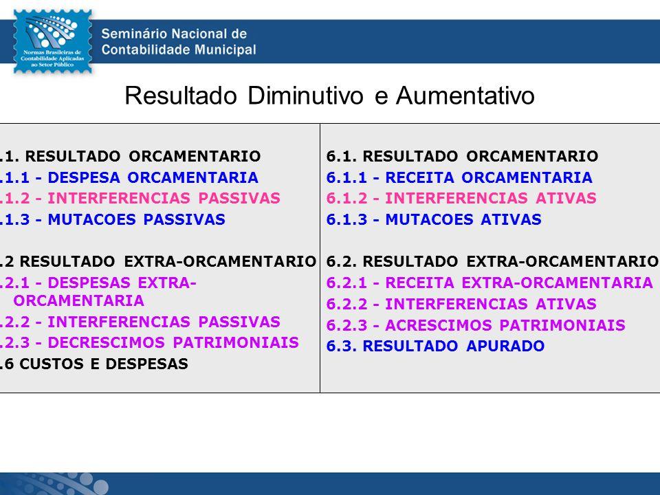 Resultado Diminutivo e Aumentativo 5.1. RESULTADO ORCAMENTARIO 5.1.1 - DESPESA ORCAMENTARIA 5.1.2 - INTERFERENCIAS PASSIVAS 5.1.3 - MUTACOES PASSIVAS
