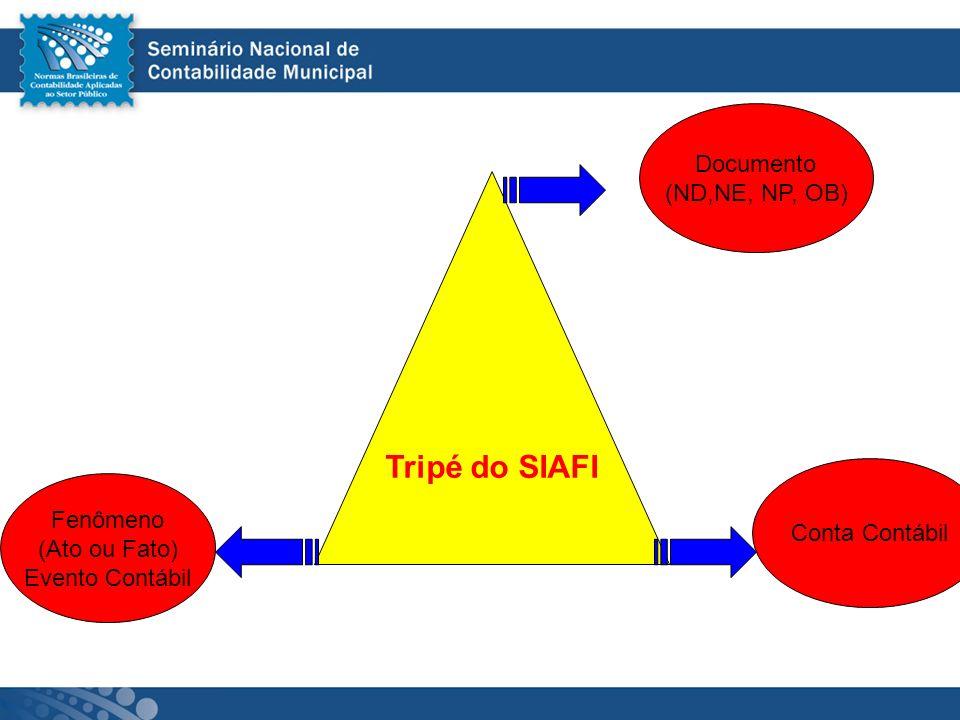 Tripé do SIAFI Documento (ND,NE, NP, OB) Fenômeno (Ato ou Fato) Evento Contábil Conta Contábil