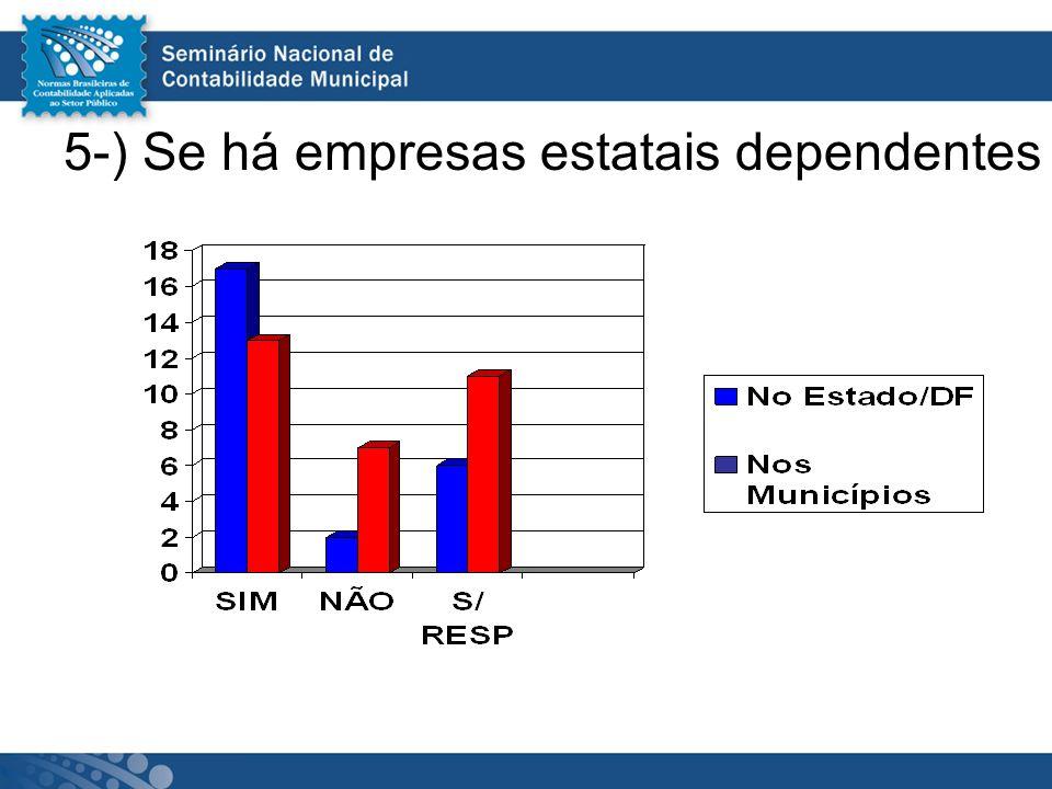 5-) Se há empresas estatais dependentes