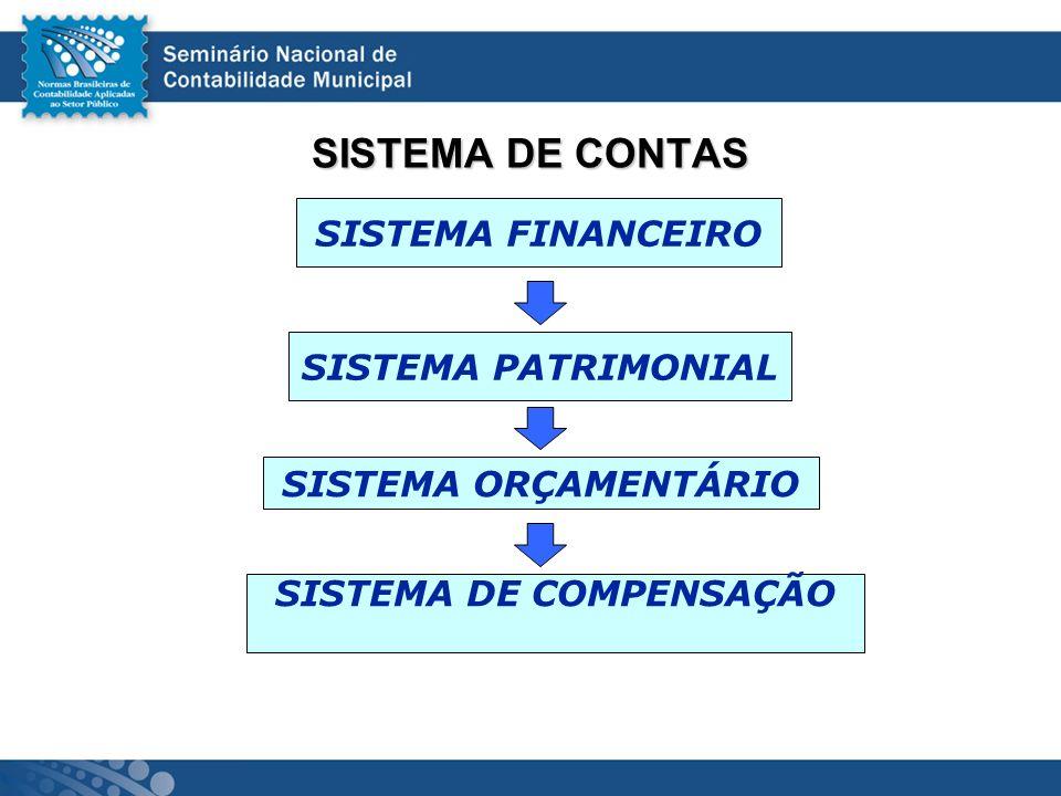 SISTEMA DE CONTAS SISTEMA FINANCEIRO SISTEMA ORÇAMENTÁRIO SISTEMA PATRIMONIAL SISTEMA DE COMPENSAÇÃO