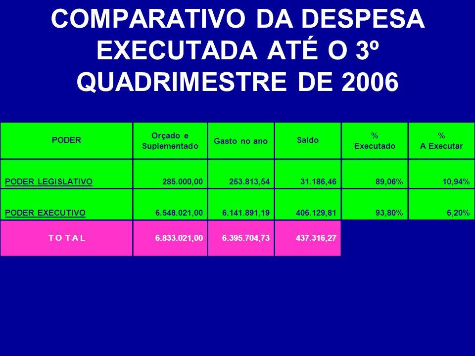 COMPARATIVO DA DESPESA EXECUTADA ATÉ O 3º QUADRIMESTRE DE 2006 PODER Orçado e Suplementado Gasto no anoSaldo % Executado % A Executar PODER LEGISLATIV