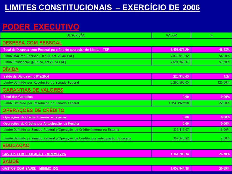 LIMITES CONSTITUCIONAIS – EXERCÍCIO DE 2006 PODER EXECUTIVO DESCRIÇÃOVALOR% DESPESA COM PESSOAL Total da Despesa com Pessoal para fins de apuração do