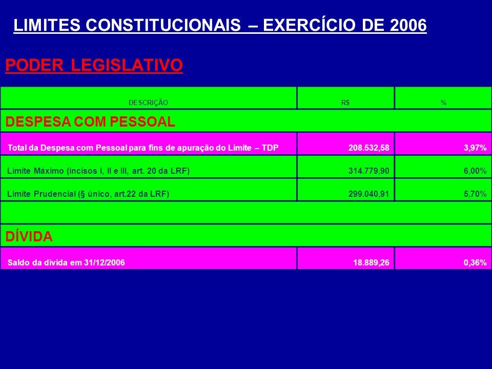 LIMITES CONSTITUCIONAIS – EXERCÍCIO DE 2006 PODER LEGISLATIVO DESCRIÇÃOR$% DESPESA COM PESSOAL Total da Despesa com Pessoal para fins de apuração do L