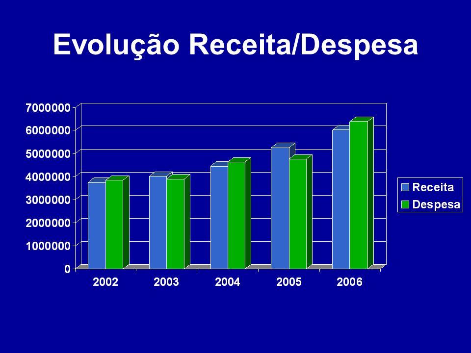Evolução Receita/Despesa