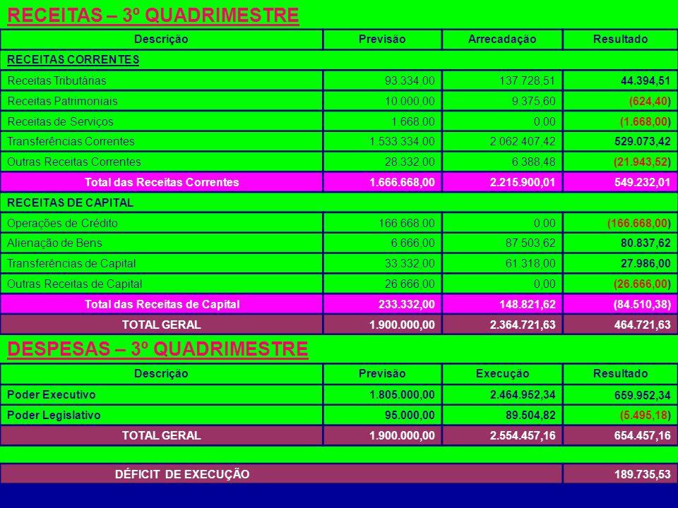 RECEITAS – 3º QUADRIMESTRE DescriçãoPrevisãoArrecadaçãoResultado RECEITAS CORRENTES Receitas Tributárias93.334,00137.728,5144.394,51 Receitas Patrimon