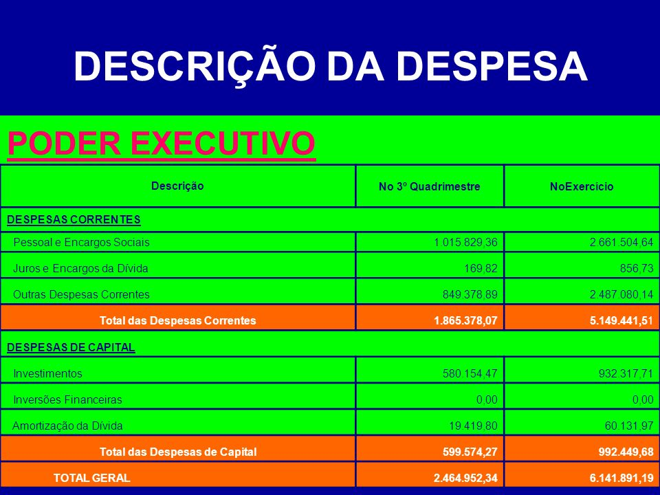 DESCRIÇÃO DA DESPESA PODER EXECUTIVO DescriçãoNo 3º QuadrimestreNoExercício DESPESAS CORRENTES Pessoal e Encargos Sociais1.015.829,362.661.504,64 Juro