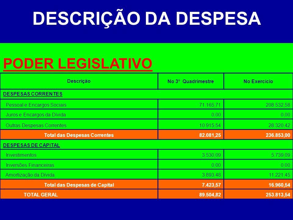 EXECUÇÃO DA DESPESA POR ÓRGÃO CódigoEspecificaçõesPrevisão AnualSupl./AnulaçãoTOTAL Execução Até o Quadrimestre SALDO% PODER LEGISLATIVO 0100 Câmara Municipal de Porto Amazonas285.000,000,00285.000,00253.813,5431.186,463,97% PODER EXECUTIVO 0200 Gabinete do Prefeito285.000,00(68.900,00)216.100,00211.321,874.778,133,30% 0300 Departamento de Administração285.000,0073.755,00358.755,00346.728,7712.026,235,42% 0400 Departamento de Adm.