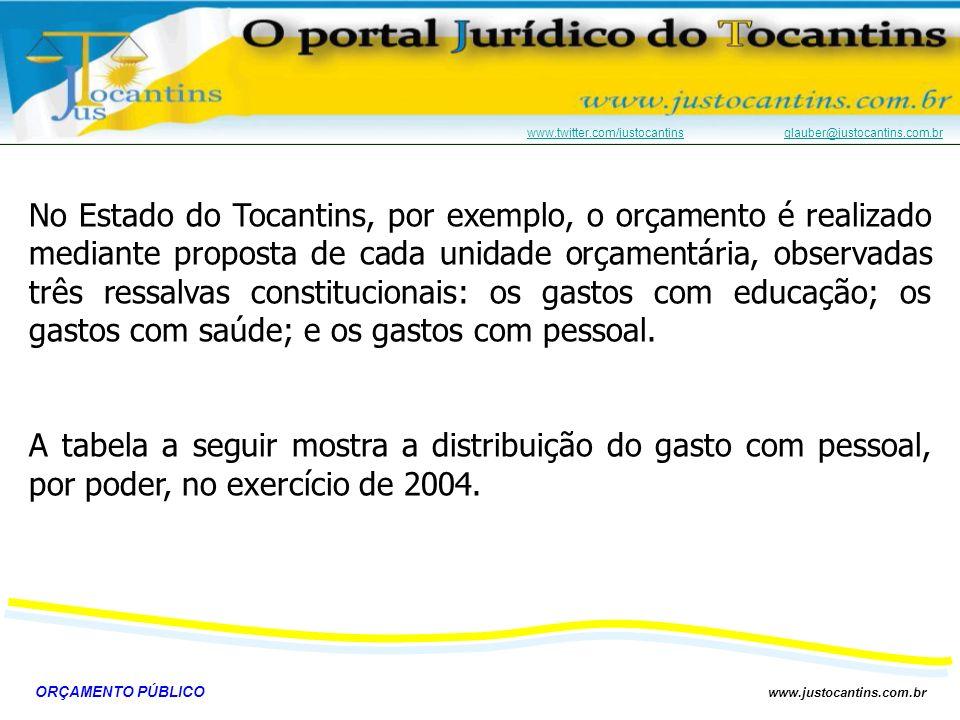 ORÇAMENTO PÚBLICO www.justocantins.com.br www.twitter.com/justocantinswww.twitter.com/justocantins glauber@justocantins.com.brglauber@justocantins.com.br PODER ART.