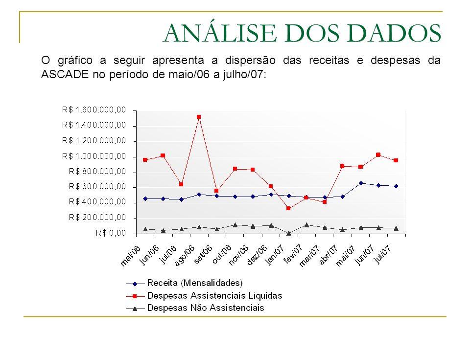 ANÁLISE DOS DADOS Analisou-se, também, a distribuição etária da carteira de Beneficiários, Titulares e Dependentes, conforme segue: O gráfico acima aponta uma concentração dos beneficiários da ASCADE na última faixa etária, a qual representa a maior sinistralidade para os planos de saúde, em geral.