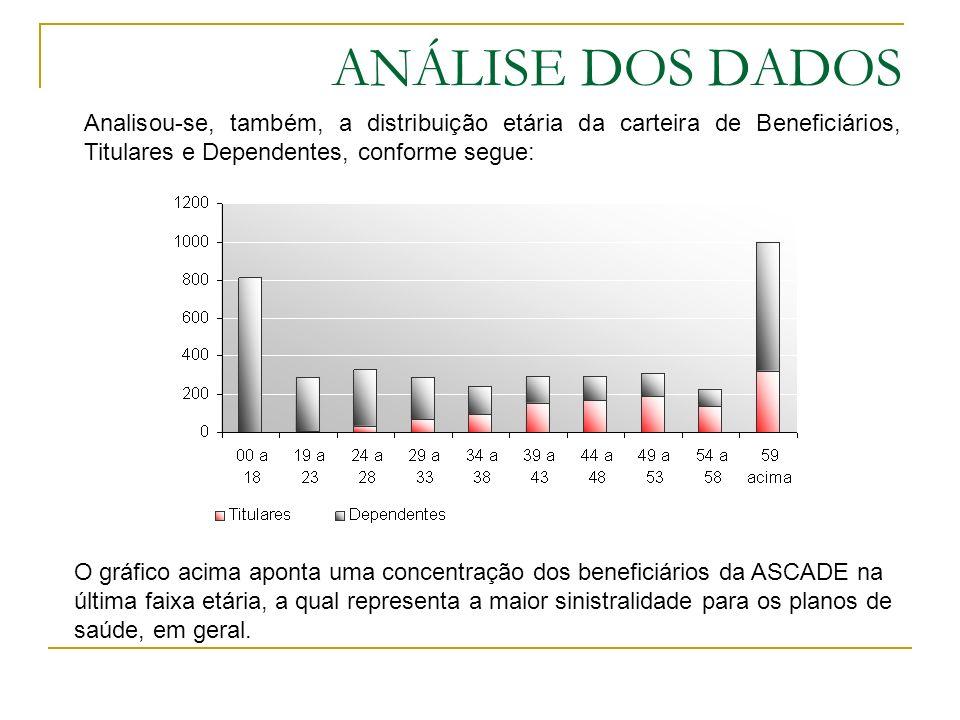 ANÁLISE DOS DADOS Analisou-se, também, a distribuição etária da carteira de Beneficiários, Titulares e Dependentes, conforme segue: O gráfico acima ap