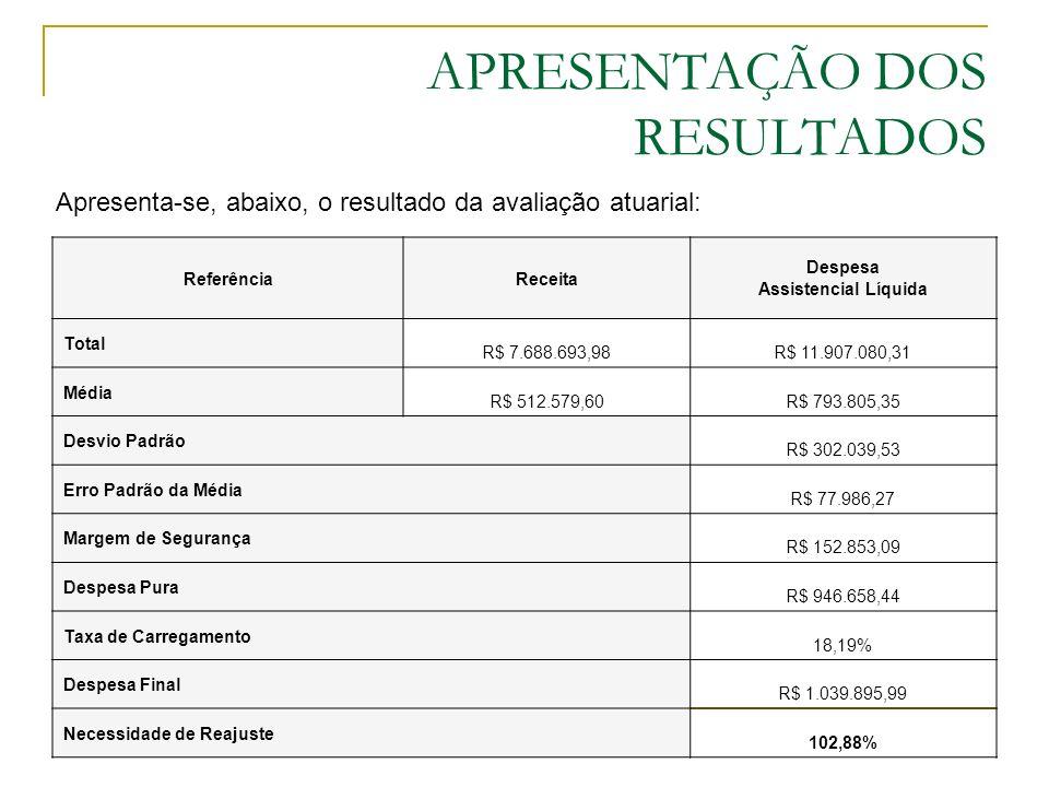 APRESENTAÇÃO DOS RESULTADOS Apresenta-se, abaixo, o resultado da avaliação atuarial: ReferênciaReceita Despesa Assistencial Líquida Total R$ 7.688.693,98R$ 11.907.080,31 Média R$ 512.579,60R$ 793.805,35 Desvio Padrão R$ 302.039,53 Erro Padrão da Média R$ 77.986,27 Margem de Segurança R$ 152.853,09 Despesa Pura R$ 946.658,44 Taxa de Carregamento 18,19% Despesa Final R$ 1.039.895,99 Necessidade de Reajuste 102,88%