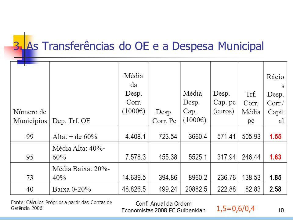 Conf. Anual da Ordem Economistas 2008 FC Gulbenkian10 3.