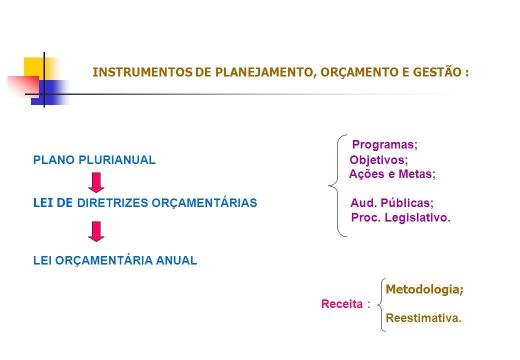 Programas; PLANO PLURIANUAL Objetivos; Ações e Metas; LEI DE DIRETRIZES ORÇAMENTÁRIAS Aud. Públicas; Proc. Legislativo. LEI ORÇAMENTÁRIA ANUAL Metodol