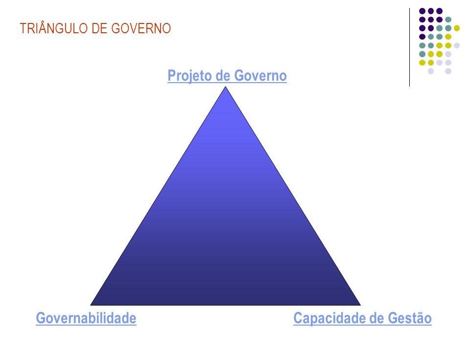 TRIÂNGULO DE GOVERNO Governabilidade Projeto de Governo Capacidade de Gestão Qual é o projeto.