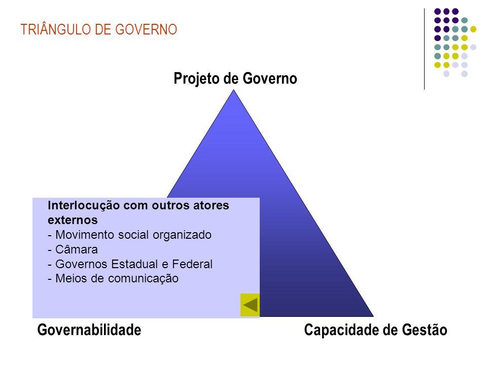 TRIÂNGULO DE GOVERNO Governabilidade Projeto de Governo Capacidade de Gestão Recursos: Orçamentário-financeiros Conhecimento Burocráticos-legais Organizacionais