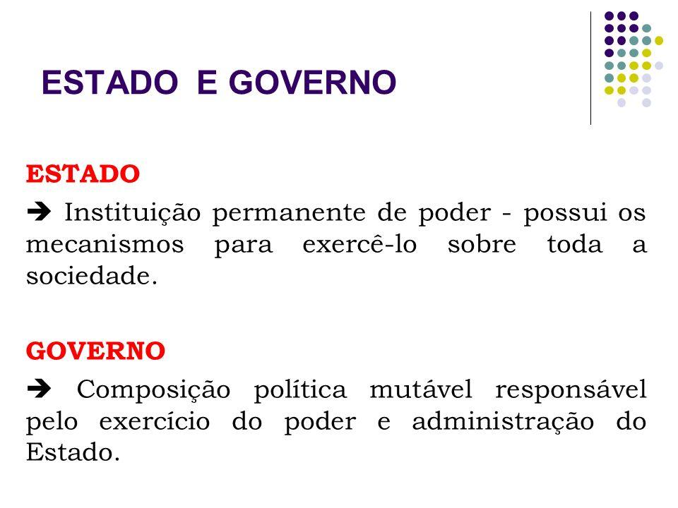 3 TIPOS DE GOVERNO MONARQUIA Poder de um só, transferido hereditariamente.